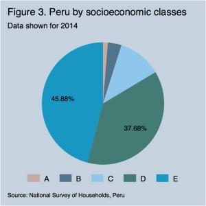 Peru by socioeconomic classes