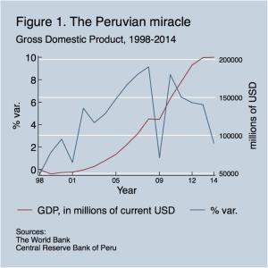 Peruvian miracle