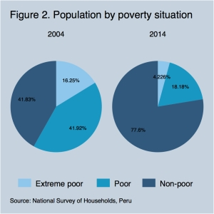 Pop by poverty situation